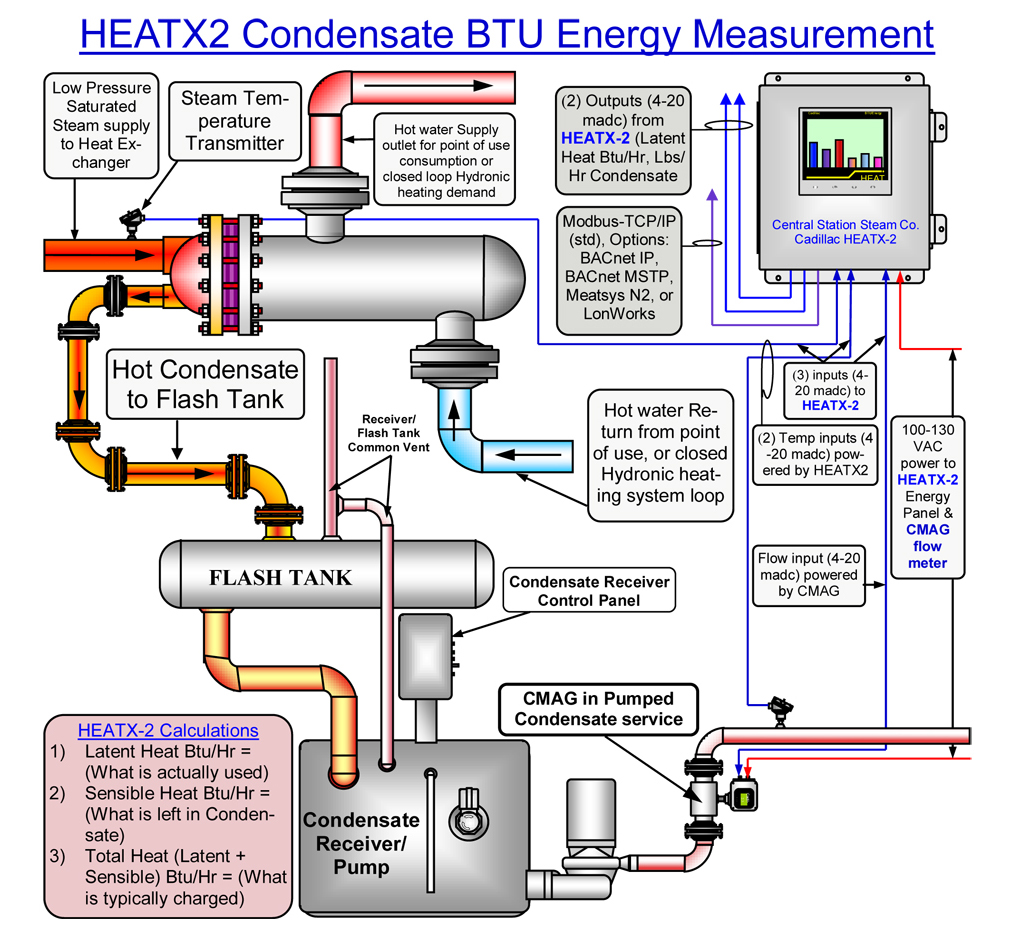 Modern Central Heating Pipe Diagram Pictures - Wiring Diagram Ideas ...